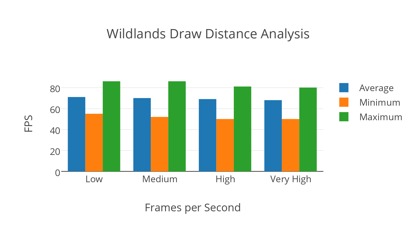 Wildlands Draw Distance Analysis