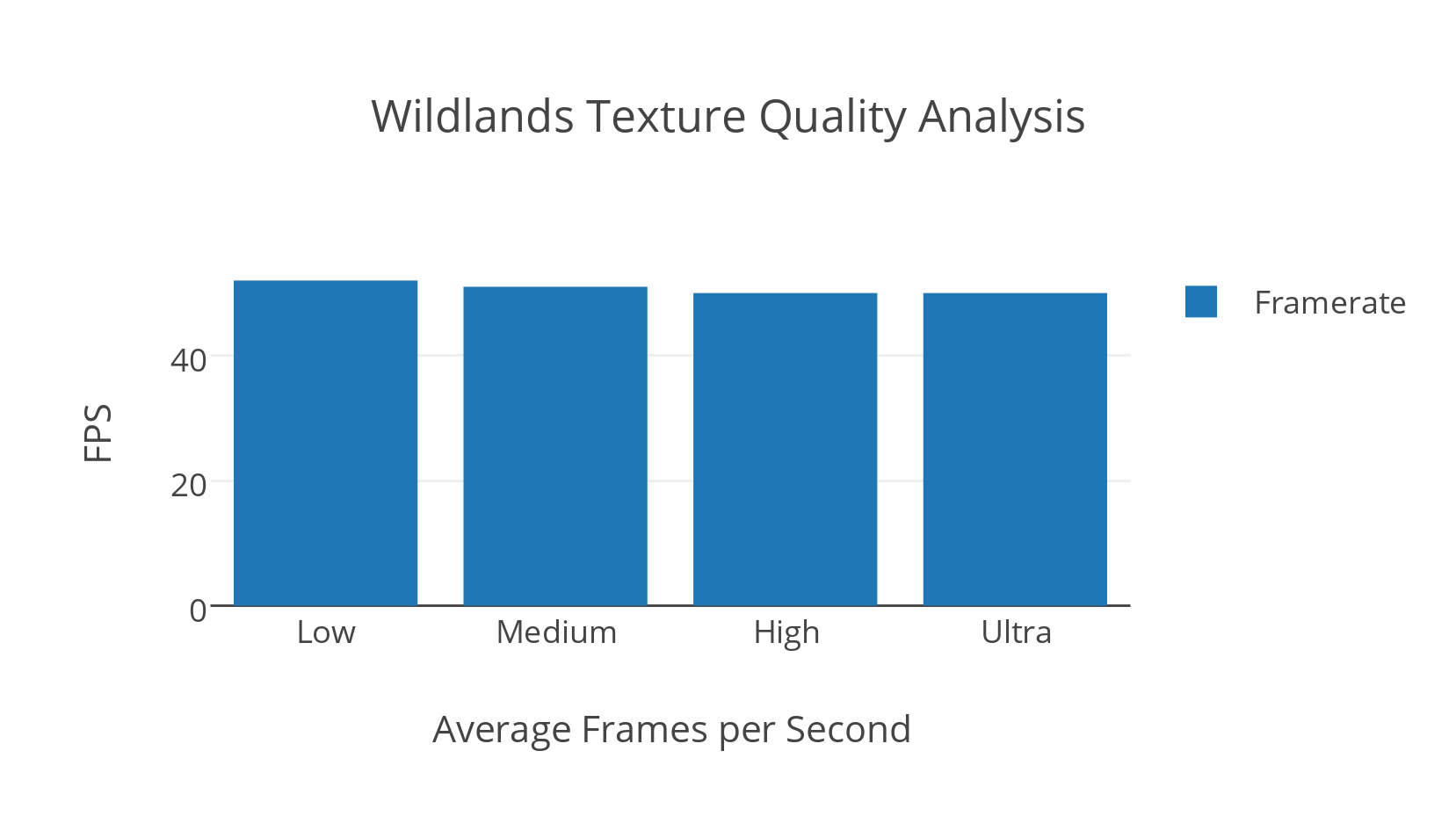 Wildlands Texture Quality Analysis
