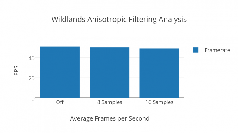 Wildlands Anisotropic Filtering Analysis