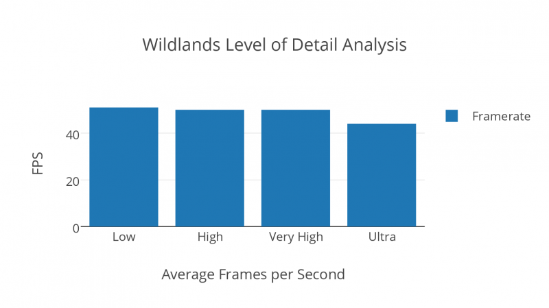 Wildlands Level Of Detail Analysis