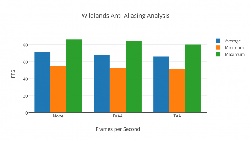 Wildlands Anti Aliasing Analysis