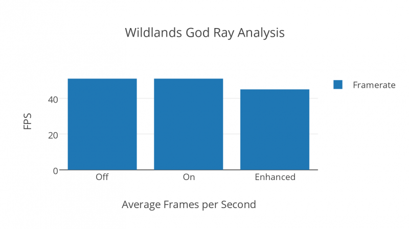 Wildlands God Ray Analysis