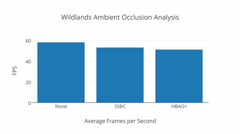 Wildlands Ambient Occlusion Analysis
