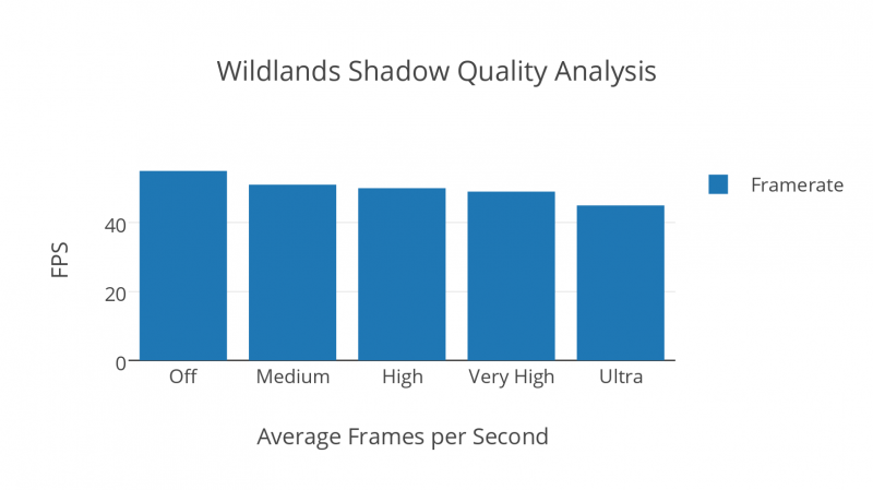 Wildlands Shadow Quality Analysis