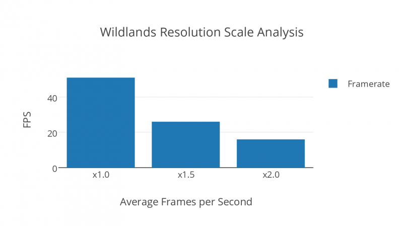 Wildlands Resolution Scale Analysis