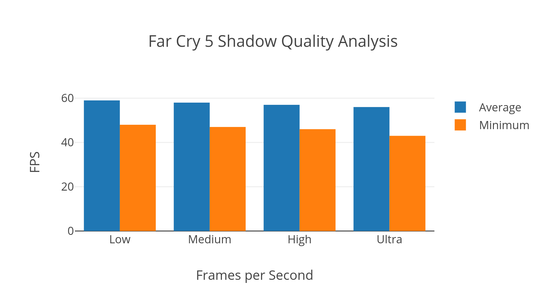 FC5 Shadows Graph