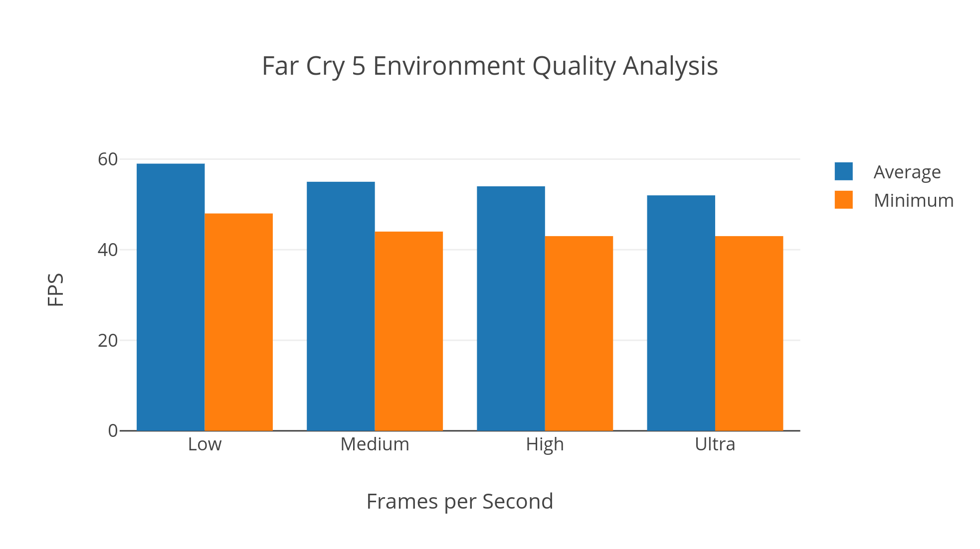 FC5 Environment Quality Graph
