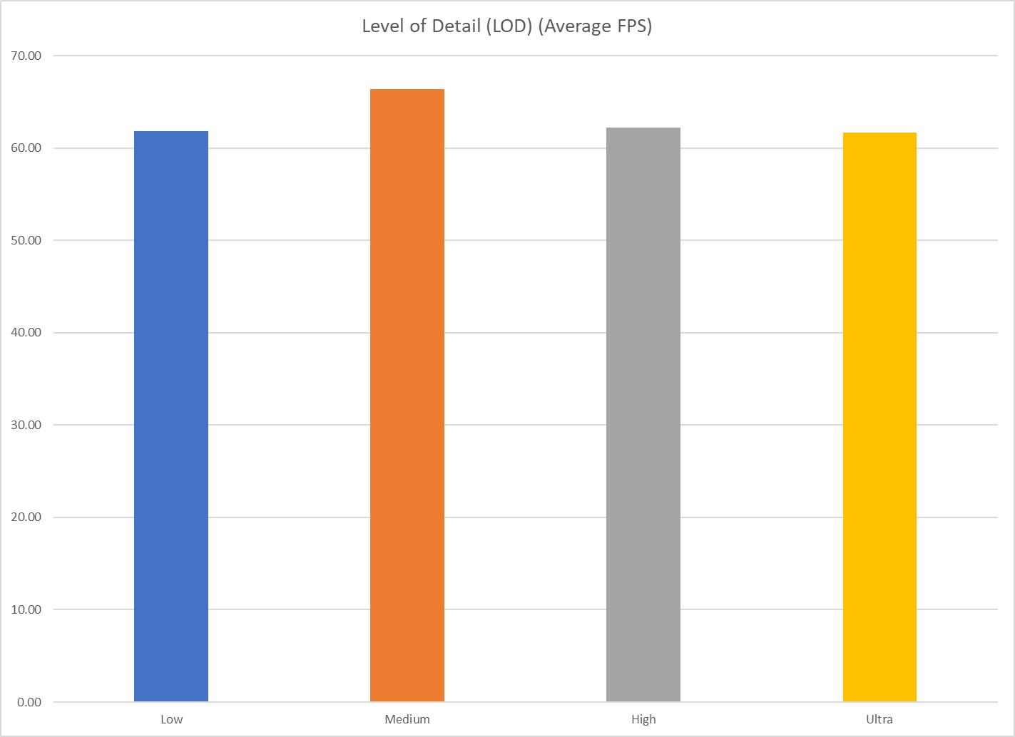 LOD Average FPS Chart