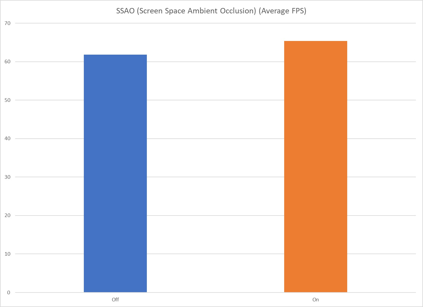 SSAO Average FPS Chart