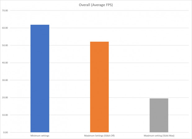 Overall Average FPS Chart