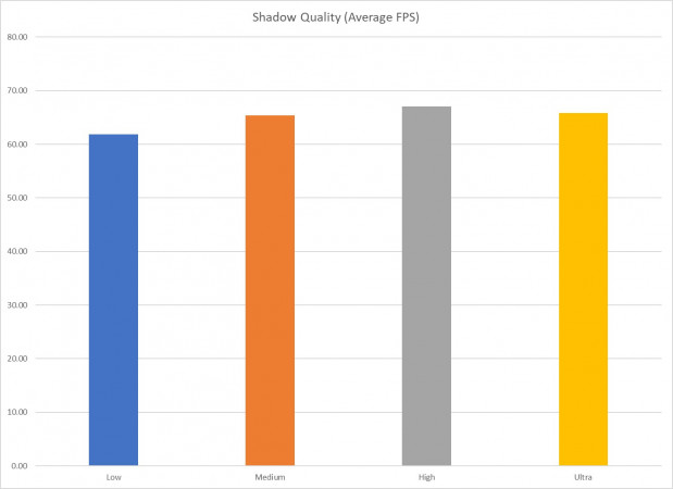 Shadow Quality Average FPS Chart