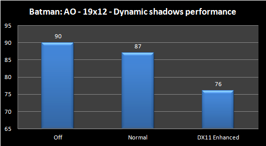 BAO   dynamic shadows performance