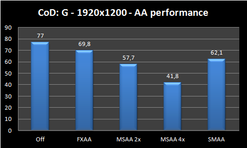 anti-aliasing performance graph