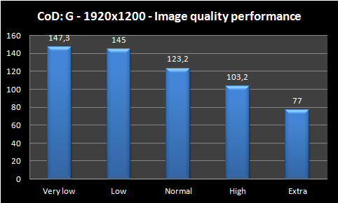 image quility performance graph