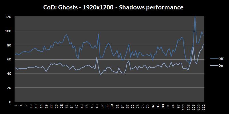 shadows performance plot