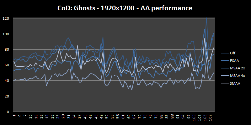 anti-aliasing performance plot