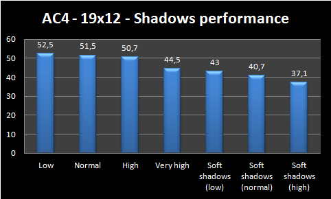 graph shadows performance
