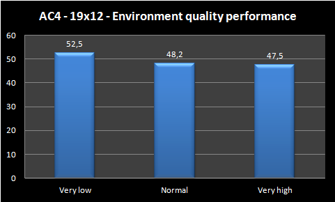 graph enronment quality performance