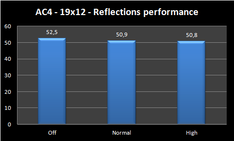 graph reflections performance