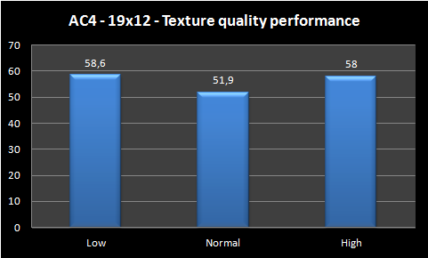 graph texture quality performance