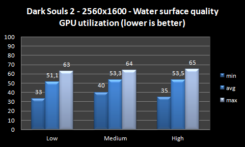 graph water surface quality
