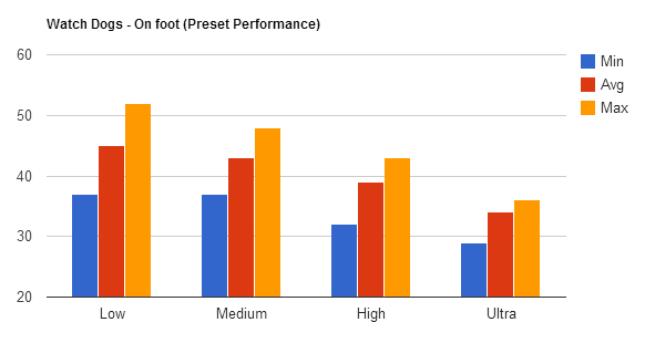On foot Benchmark Bars
