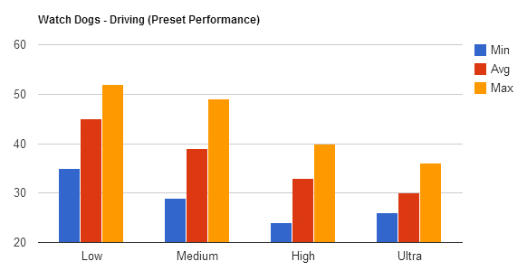 Driving Benchmark Bars