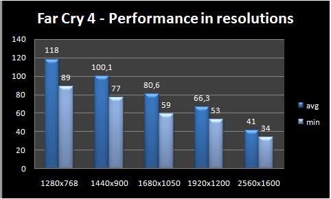 graph resolution performance