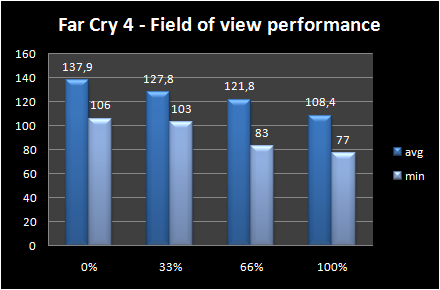 graph field Of view performance