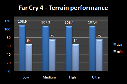 graph terrain performance