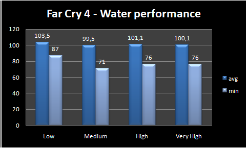 graph water performance