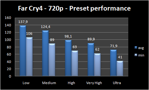 graph preset performance