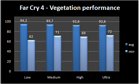 graph vegetation performance