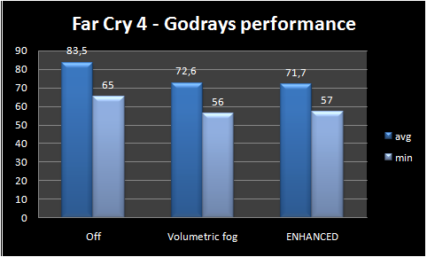 graph godrays performance