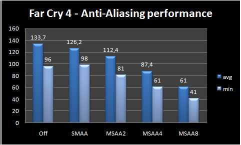 graph anti aliasing performance