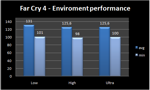 graph enviroment performance