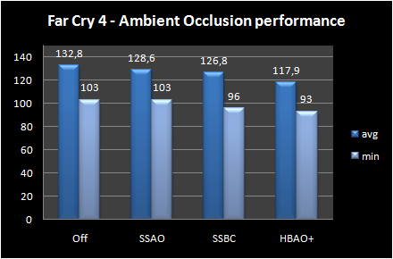 graph ambient occlusion performance