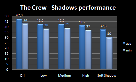 Graph - Shadows performance