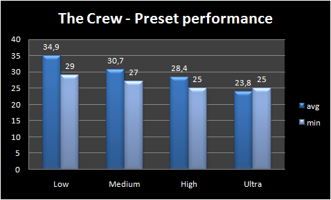 Graph - Presets performance