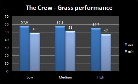 Graph - Grass performance