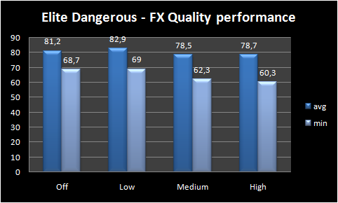 Graph FX Quality performance