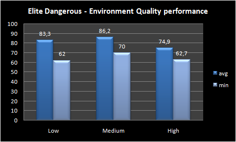 Graph environment quality performance