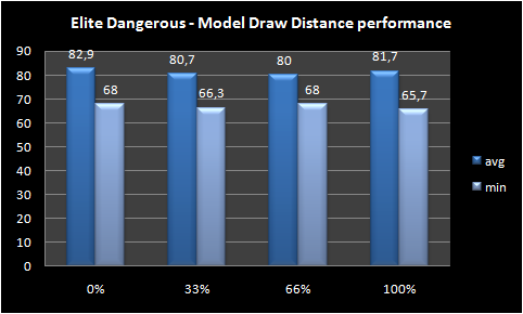Graph model draw distance performance