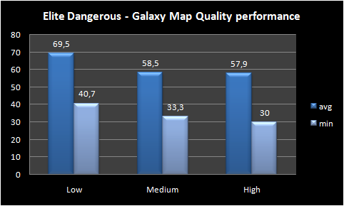 Graph Galaxy Map Quality performance