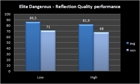 Graph Reflection Quality performance