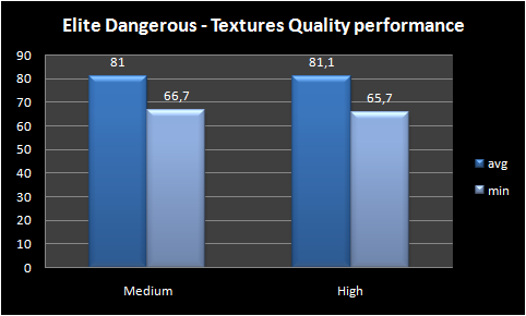 Graph textures quality performance
