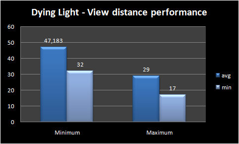 graph view distance