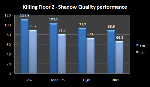 graph   shadow quality