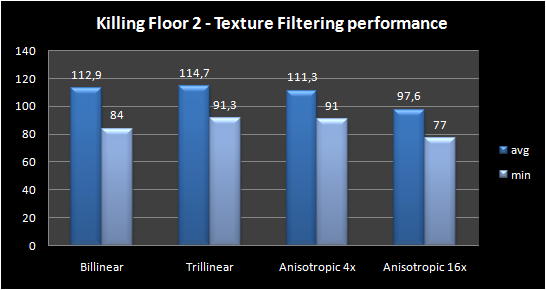 graph   texture filtering