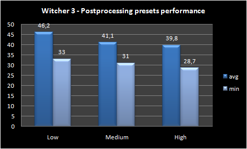 graph   post processing presets